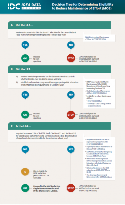 Maintenance of Effort (MOE) Reduction Eligibility Decision Tree